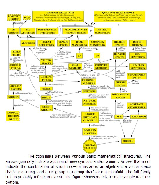 Relationships between various basic mathematical structures